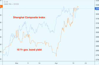 """Chinese Economy's """"Good News"""" May Be Bad News for Stocks"""