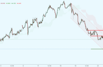 GBPJPY testing resistance, potential drop!