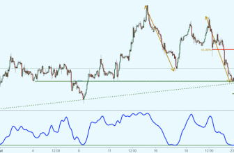 USDCHF bounced off support, potential rise!