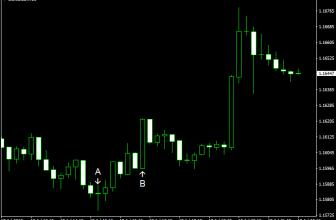 EUR/USD Soars Despite Positive US Data
