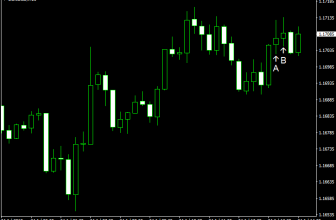 EUR/USD Bounces amid Mixed Data