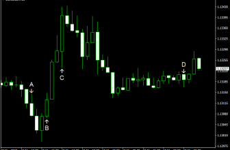 EUR/USD Rises, Then Falls amid Directionless Trading