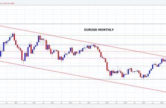 EURUSD – Bearish pressure continues to build