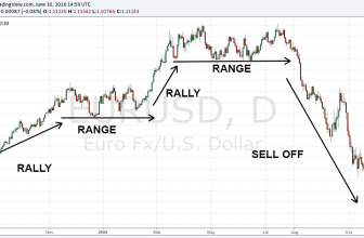 5 Ways To Identify The Direction Of The Trend